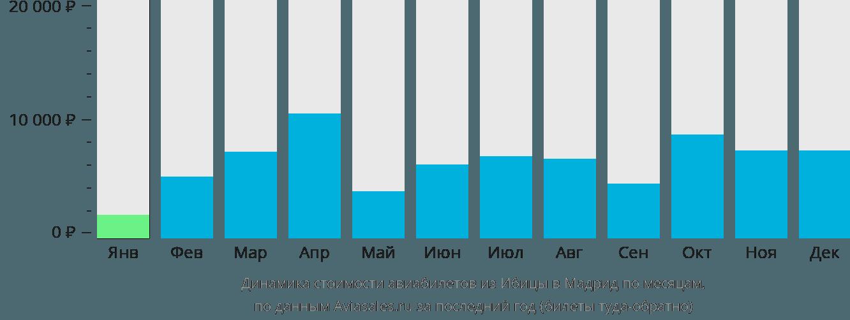 Динамика стоимости авиабилетов из Ибицы в Мадрид по месяцам