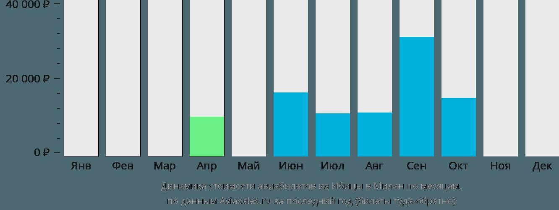 Динамика стоимости авиабилетов из Ибицы в Милан по месяцам