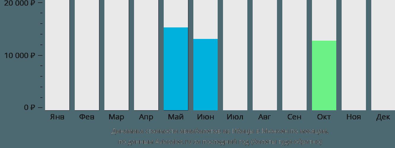 Динамика стоимости авиабилетов из Ибицы в Мюнхен по месяцам