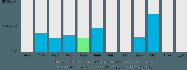 Динамика стоимости авиабилетов из Ибицы в Париж по месяцам
