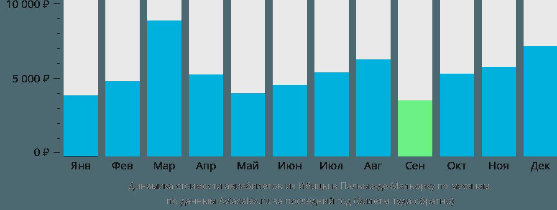 Динамика стоимости авиабилетов из Ибицы в Пальма-де-Мальорку по месяцам