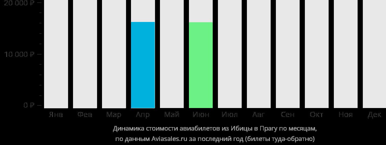Динамика стоимости авиабилетов из Ибицы в Прагу по месяцам