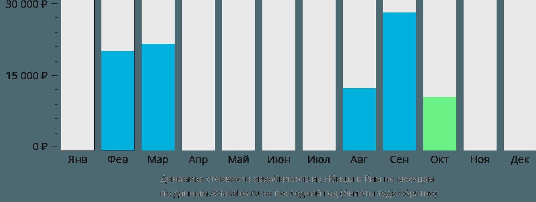 Динамика стоимости авиабилетов из Ибицы в Рим по месяцам