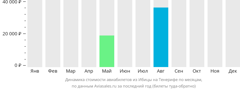 Динамика стоимости авиабилетов из Ибицы на Тенерифе по месяцам