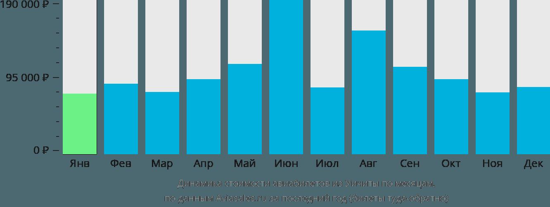 Динамика стоимости авиабилетов из Уичито по месяцам