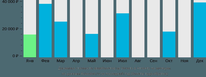 Динамика стоимости авиабилетов из Уичито в Атланту по месяцам