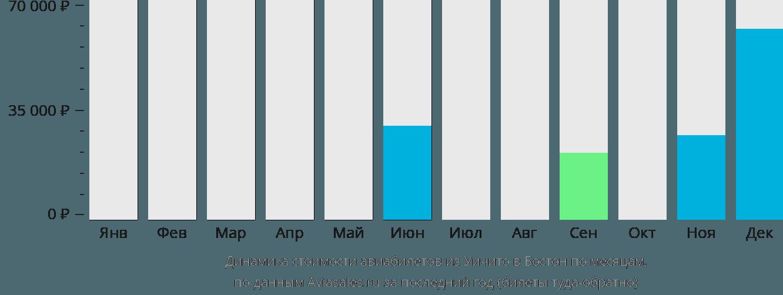 Динамика стоимости авиабилетов из Уичито в Бостон по месяцам
