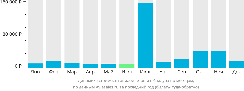 Динамика стоимости авиабилетов из Индора по месяцам