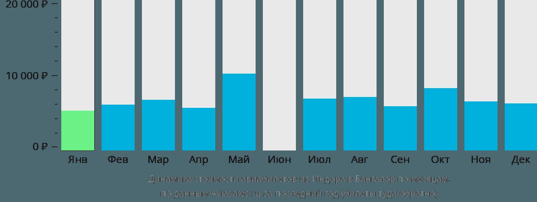 Динамика стоимости авиабилетов из Индаура в Бангалор по месяцам