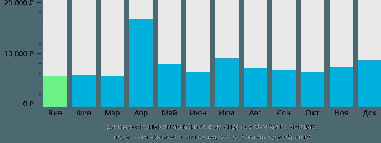 Динамика стоимости авиабилетов из Индора в Мумбаи по месяцам