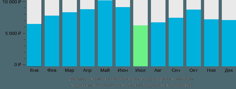 Динамика стоимости авиабилетов из Индора в Дели по месяцам
