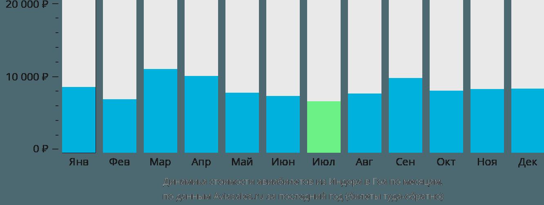 Динамика стоимости авиабилетов из Индора в Гоа по месяцам