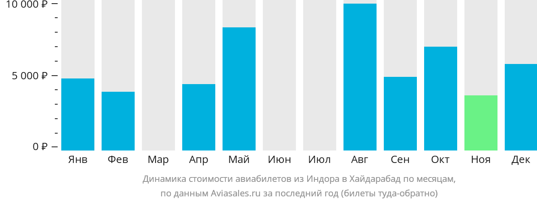 Динамика стоимости авиабилетов из Индора в Хайдарабад по месяцам