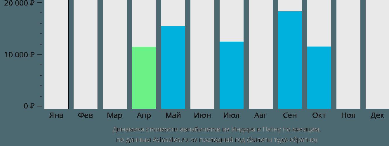 Динамика стоимости авиабилетов из Индора в Патну по месяцам