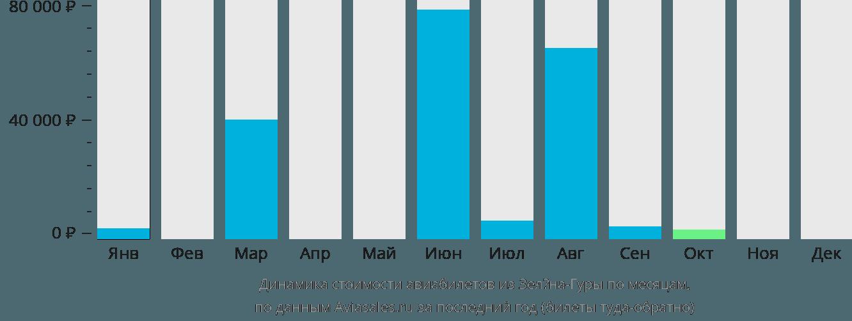 Динамика стоимости авиабилетов из Зелёна-Гуры по месяцам