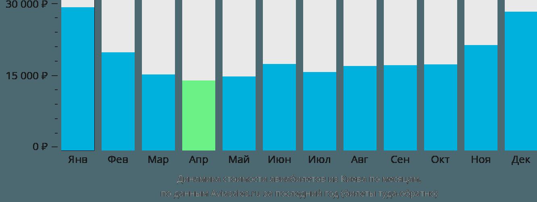Динамика стоимости авиабилетов из Киева по месяцам
