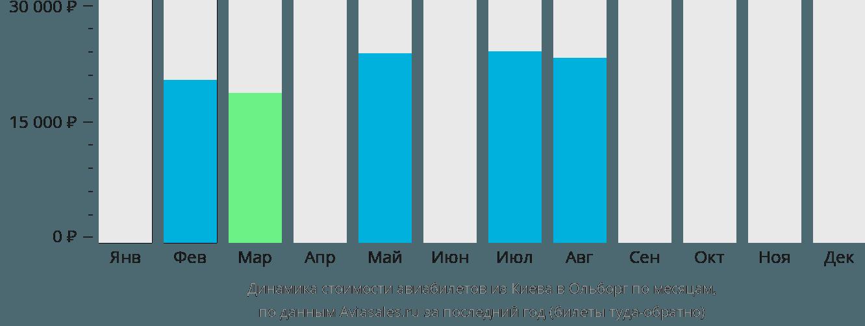 Динамика стоимости авиабилетов из Киева в Ольборг по месяцам