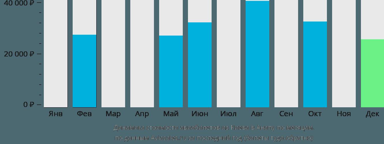 Динамика стоимости авиабилетов из Киева в Анапу по месяцам