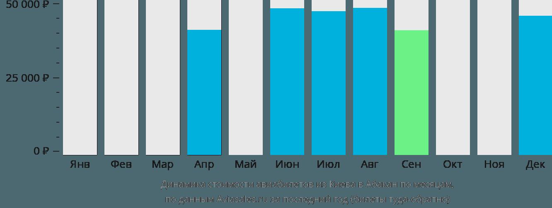 Динамика стоимости авиабилетов из Киева в Абакан по месяцам