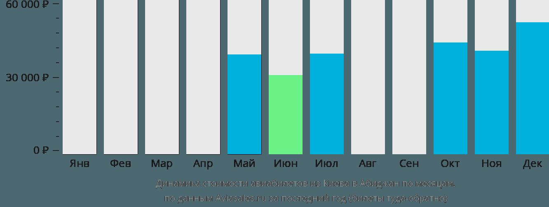 Динамика стоимости авиабилетов из Киева в Абиджан по месяцам