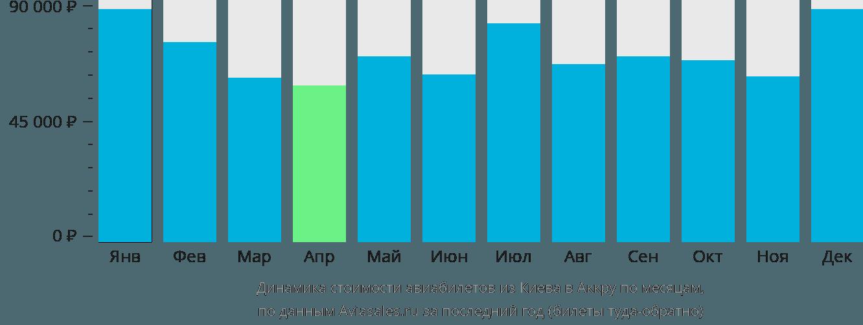 Динамика стоимости авиабилетов из Киева в Аккру по месяцам