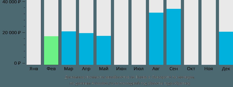 Динамика стоимости авиабилетов из Киева в Лансароте по месяцам