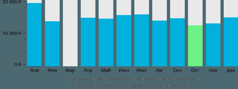Динамика стоимости авиабилетов из Киева в Адану по месяцам