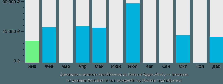 Динамика стоимости авиабилетов из Киева в Аддис-Абебу по месяцам