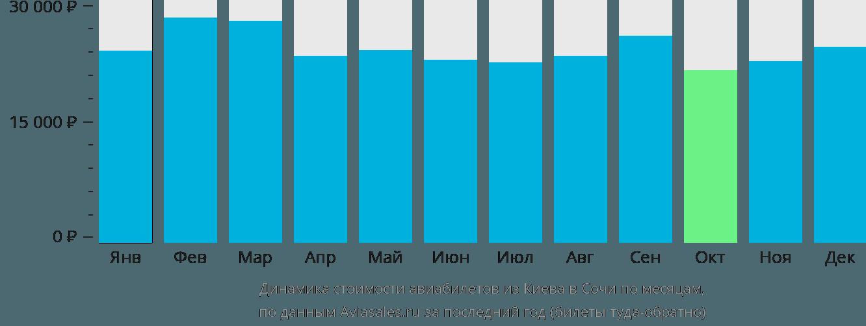 Динамика стоимости авиабилетов из Киева в Сочи по месяцам