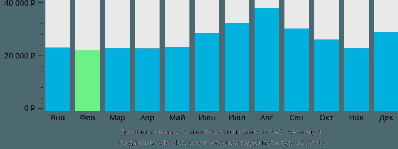 Динамика стоимости авиабилетов из Киева в ОАЭ по месяцам