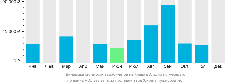 Динамика стоимости авиабилетов из Киева в Агадир по месяцам