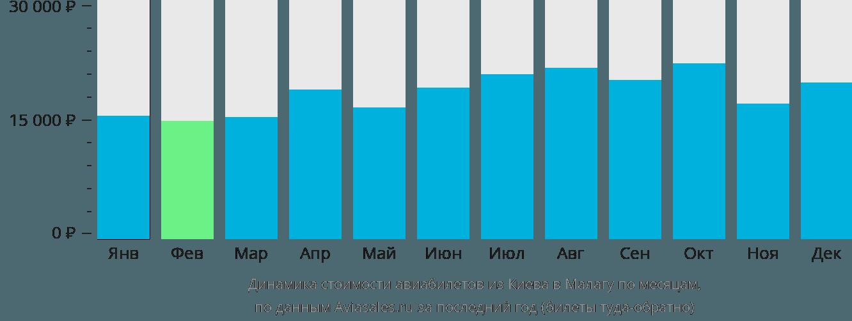 Динамика стоимости авиабилетов из Киева в Малагу по месяцам