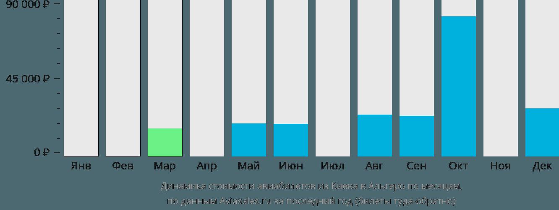 Динамика стоимости авиабилетов из Киева в Альгеро по месяцам