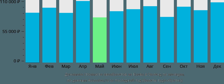 Динамика стоимости авиабилетов из Киева в Окленд по месяцам