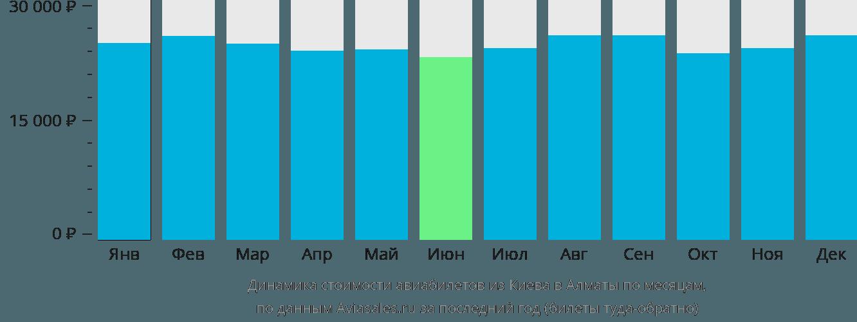 Динамика стоимости авиабилетов из Киева в Алматы по месяцам