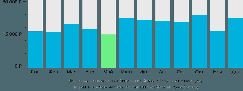 Динамика стоимости авиабилетов из Киева в Аликанте по месяцам