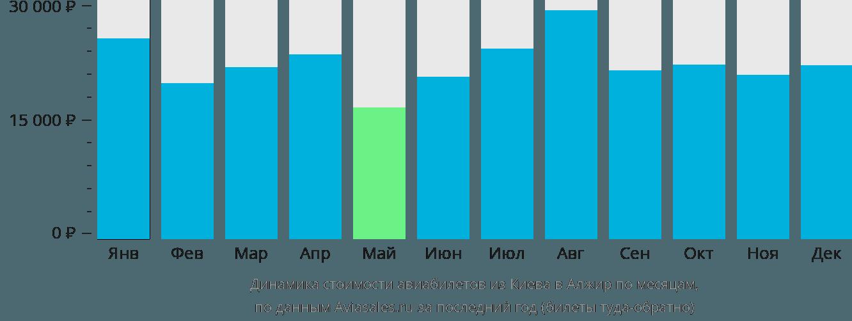 Динамика стоимости авиабилетов из Киева в Алжир по месяцам