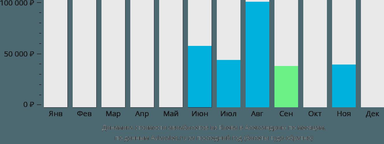 Динамика стоимости авиабилетов из Киева в Александрию по месяцам