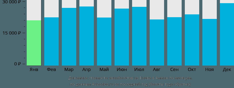 Динамика стоимости авиабилетов из Киева в Амман по месяцам