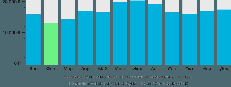 Динамика стоимости авиабилетов из Киева в Амстердам по месяцам