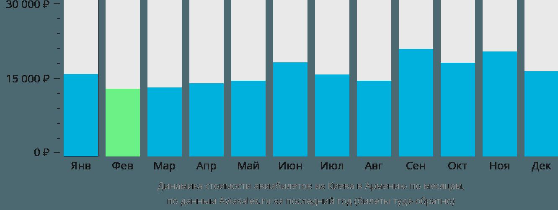 Динамика стоимости авиабилетов из Киева в Армению по месяцам