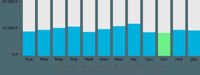Динамика стоимости авиабилетов из Киева в Анкару по месяцам