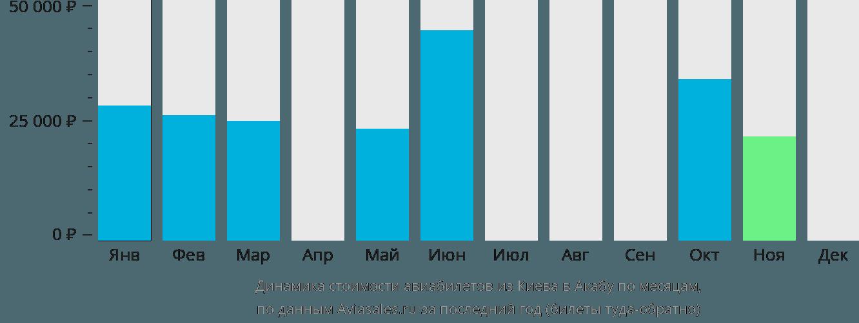 Динамика стоимости авиабилетов из Киева в Акабу по месяцам