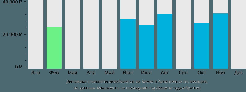 Динамика стоимости авиабилетов из Киева в Архангельск по месяцам