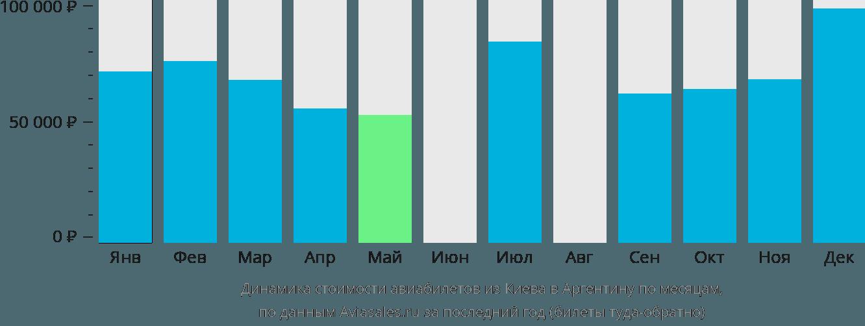 Динамика стоимости авиабилетов из Киева в Аргентину по месяцам