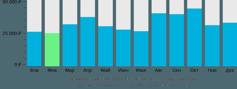 Динамика стоимости авиабилетов из Киева в Ашхабад по месяцам