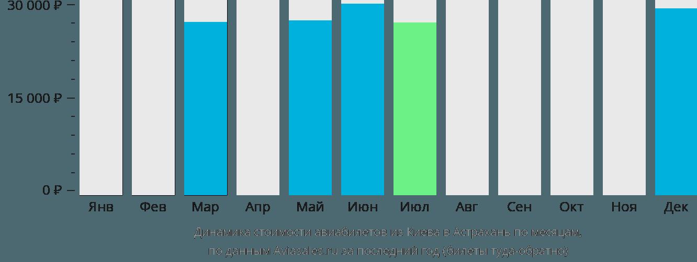 Динамика стоимости авиабилетов из Киева в Астрахань по месяцам
