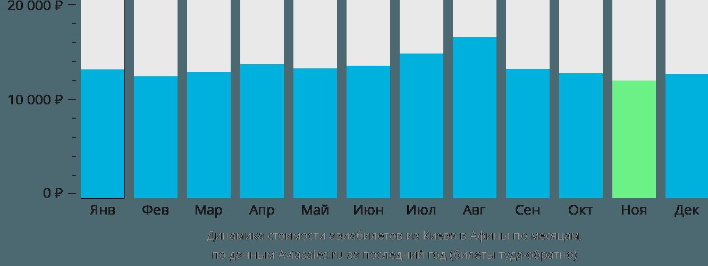 Динамика стоимости авиабилетов из Киева в Афины по месяцам