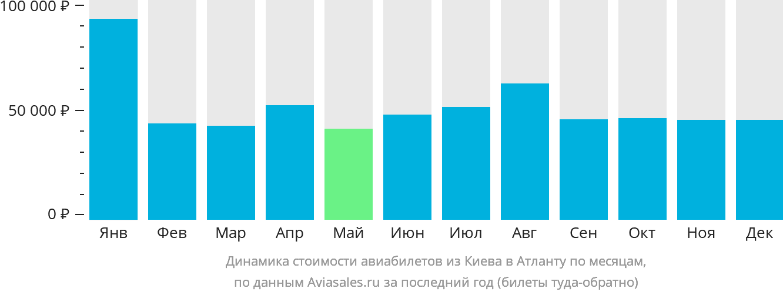 Динамика стоимости авиабилетов из Киева в Атланту по месяцам
