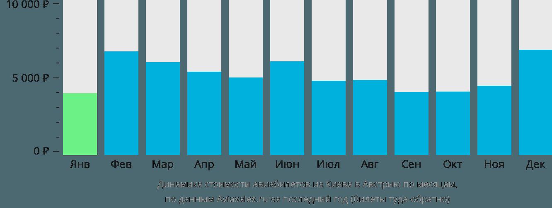 Динамика стоимости авиабилетов из Киева в Австрию по месяцам